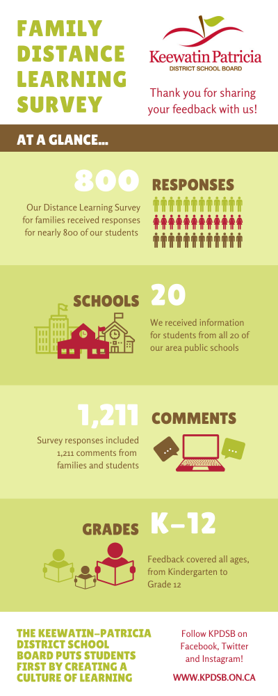 Distance Learning Survey Overview Graphic