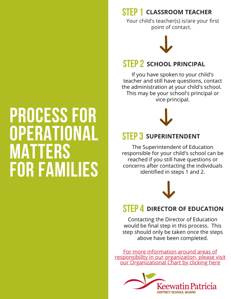 Graphic of Operational Process for Families