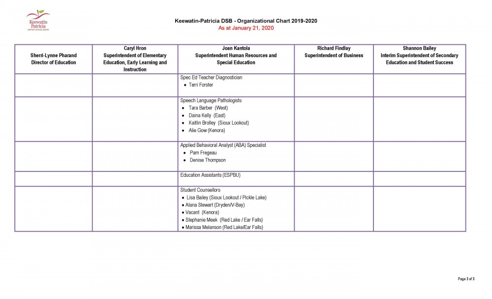 Image of Organizational Chart - Page 3